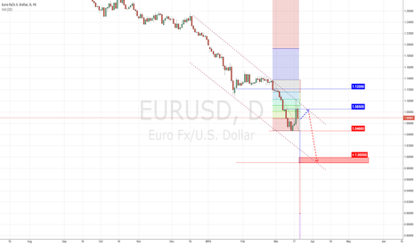 EURUSD: Euro pressure still weighting