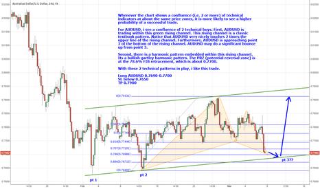 AUDUSD: AUDUSD showing confluence of technical buy signals
