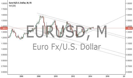 EURUSD: euro monthly
