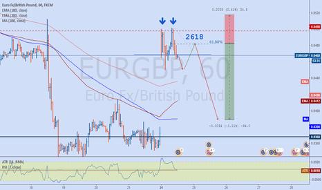 EURGBP: EURGBP potential 2618 setup
