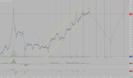 BTCUSD: Bitcoin Double Combination Breaking Down (Elliott Wave Analysis)