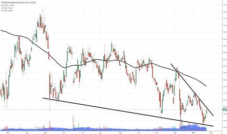 TTI: $TTI nearing breakout on strong move