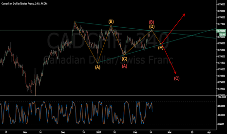 CADCHF: CADCHF ABC ? or ABCDE ?
