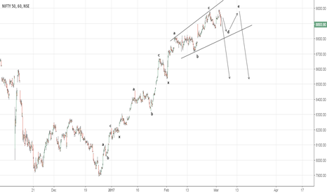 NIFTY: trend reversal possibility