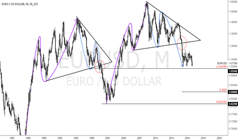 EURUSD: This weeks ECB meeting & EURUSD