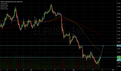 EURUSD: All in! Buy EUR
