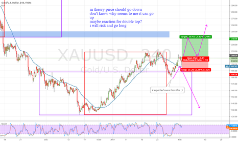 XAUUSD: GOLD H4 Long for just couple of H4 candles, based on intuition?