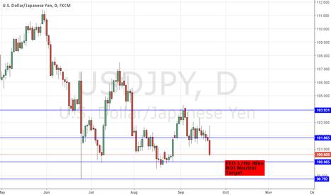 USDJPY: FED FOMC RATE DECISION HIGHLIGHTS - DXY/ USDJPY SHORTS