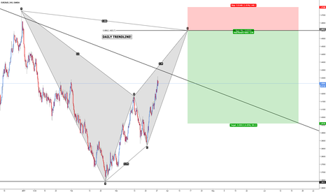 EURAUD: EUR/AUD - Bearish Bat