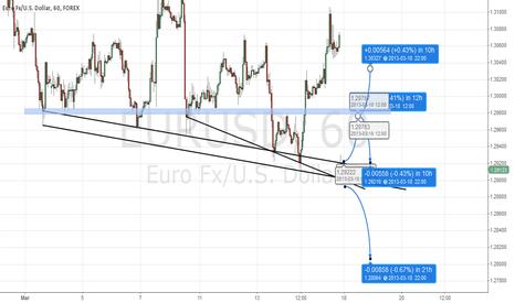 EURUSD: Two ways for EURUSD H1