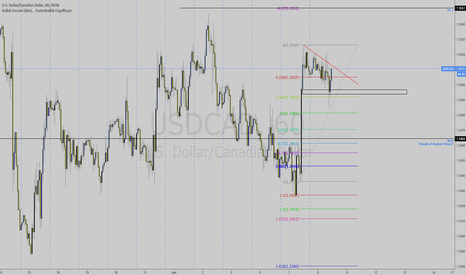 USDCAD: Long USDCAD Watch the TP1 Level