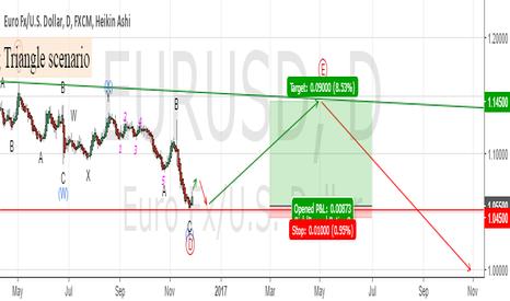 EURUSD: Buy Moment