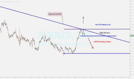 EURNZD: watching for breakout