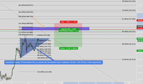 GBPJPY: Possible Short opportunity on GBPJPY