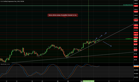 USDJPY: Some others areas of possible interest to me.