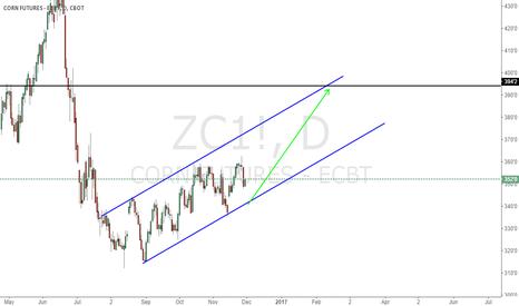 ZC1!: Corn Prediction