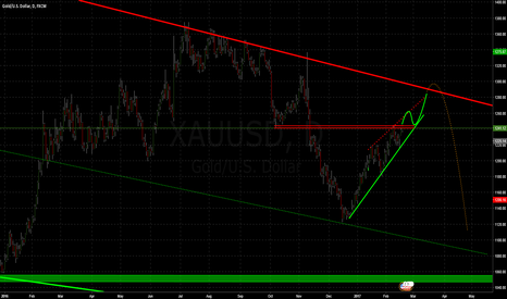 XAUUSD: Kissing 1300 and then down?