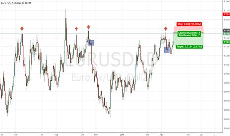 EURUSD: EUR USD Daily