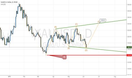 XAUUSD: gold daily-long