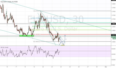 EURUSD: EUR/USD Major Support Trend line Bounce