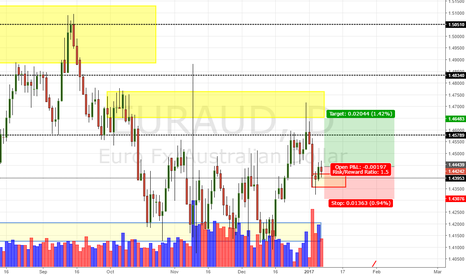 EURAUD: Eur/Aud Daily Update (8/1/16)