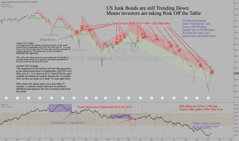 HYG: US Junk Bonds Giving New Sell Signal Setup - see entry rules