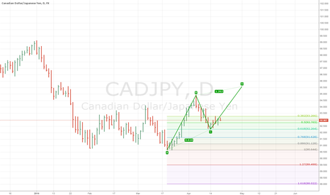 CADJPY: AB=CD PATTERN