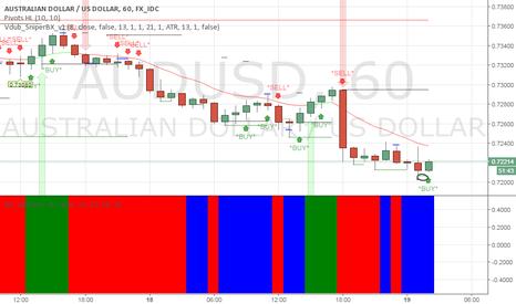 AUDUSD: a close bellow 0.7215 should signal a continuation