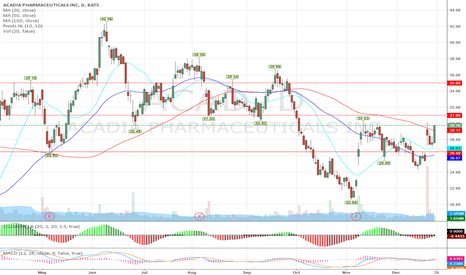 ACAD: Long ACAD above $30. Target 31 and 35 in January.