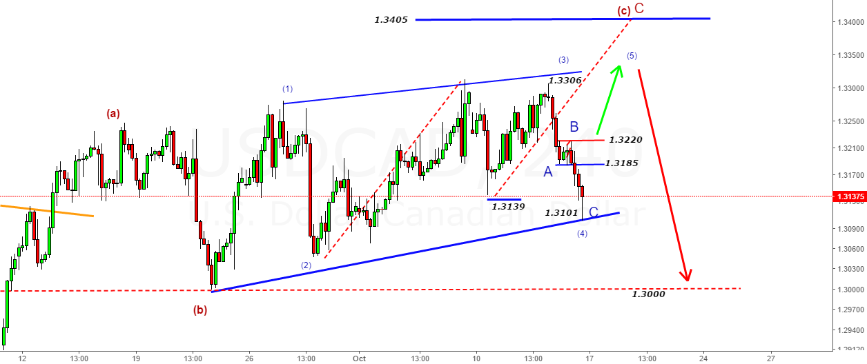 USDCAD- New Count Above 1.3220 for target higher than 1.3306