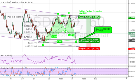 USDCAD: USDCAD Bullish Advanced Cypher Pattern