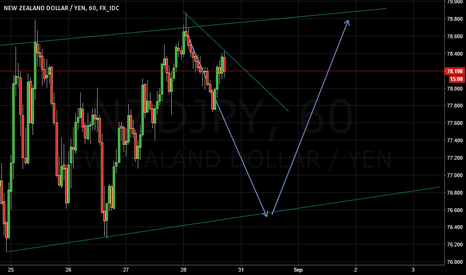 NZDJPY: NZDJPY - channel in play continued