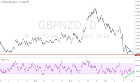 GBPNZD: GBPNZD Short/Mid Term Bottom seems in