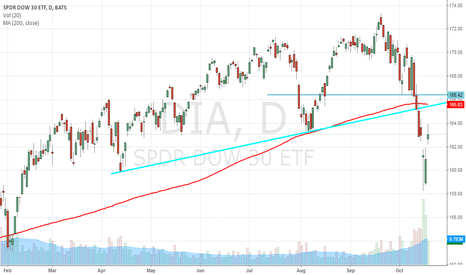 DIA: Market Hell Not Over Yet,  Dow Jones Industrial Average ETF DIA