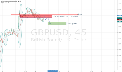 GBPUSD: GBP USD short around London Open
