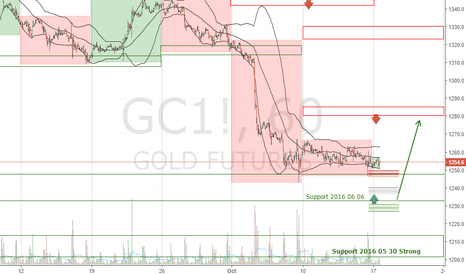 GC1!: GOLD Forecast Week 2016 October 17-21