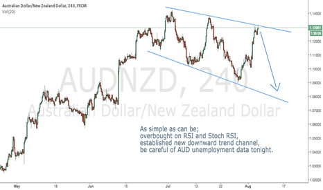AUDNZD: AUDNZD: The God of the Ranging Pairs